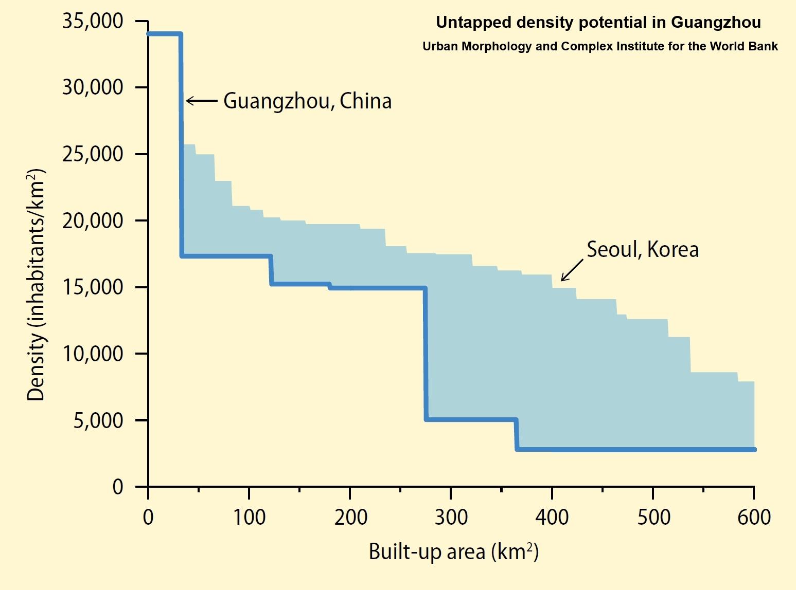 density China